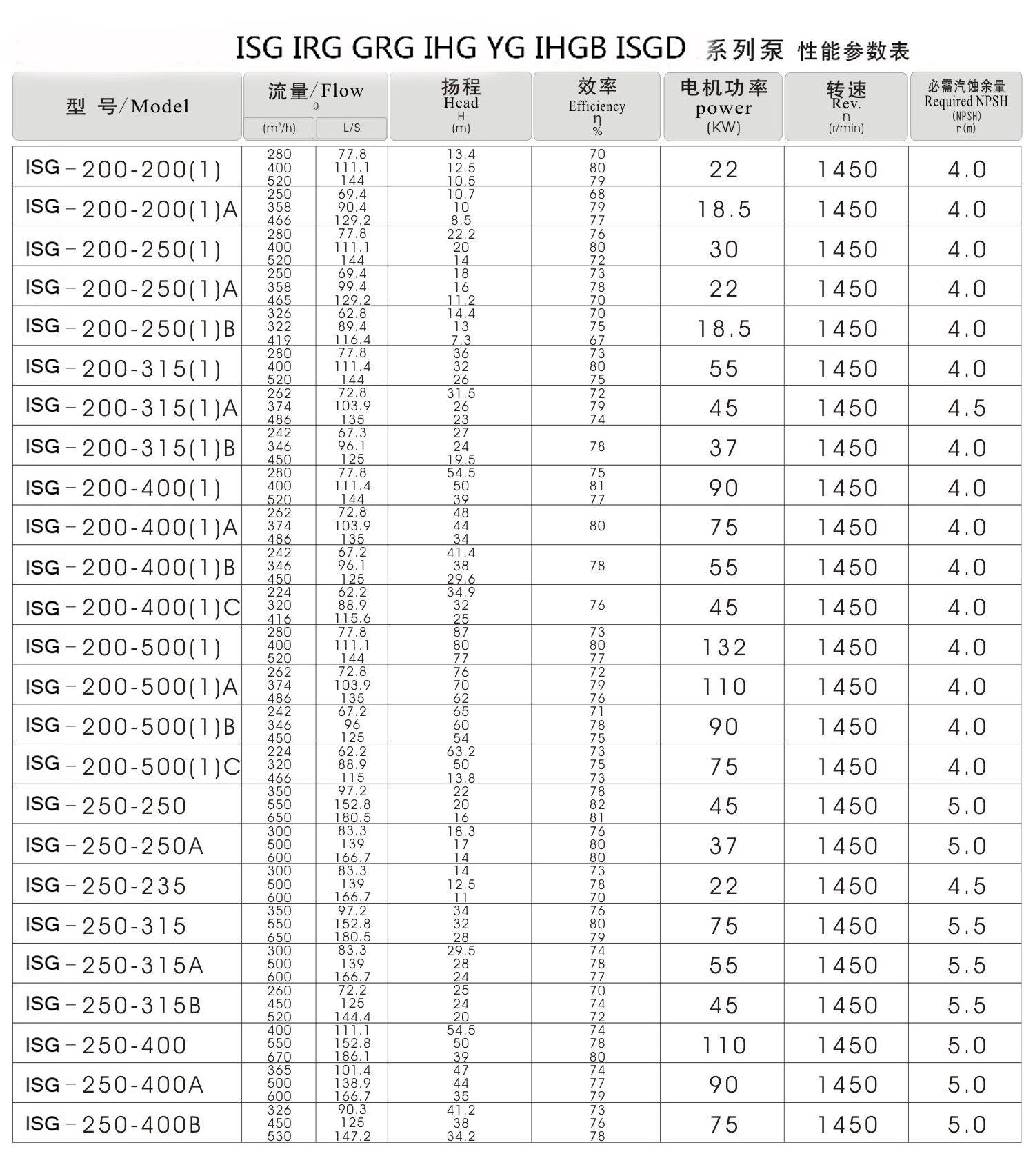 羊城水泵ISG选择表
